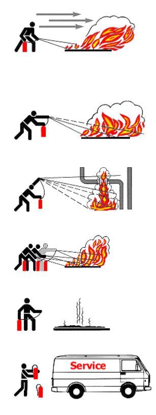 Anleitung Feuerlöscher